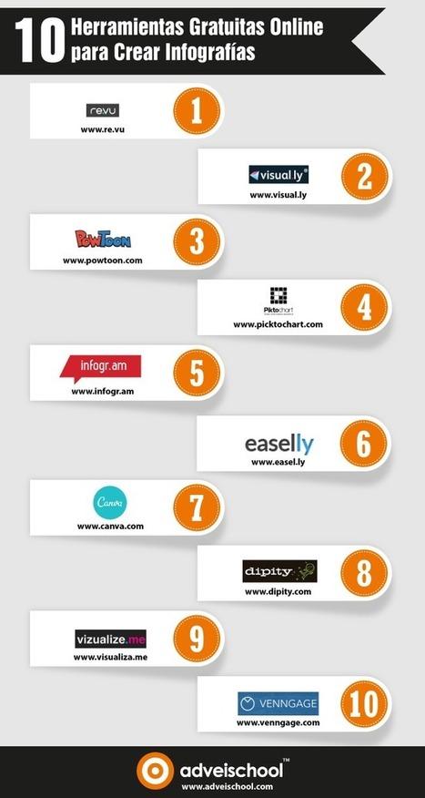 10 herramientas gratuitas para crear infografías #infografia #infographic | Biblioteca y Centro de Recursos Educativos Martin Buber | Scoop.it