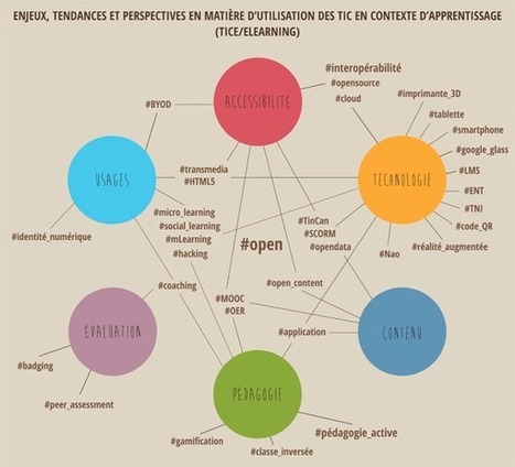#edtechforum AWT. Utilisation des TIC en contexte d'apprentissage (E-learning, formation, enseignement) | TICE | Scoop.it