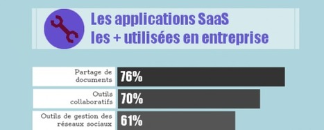 [Infographie] L'utilisation des applications SaaS en entreprise ... | #ICT news #Cloud #Management #BYOD #BigData #Social Media #Technologies | Scoop.it
