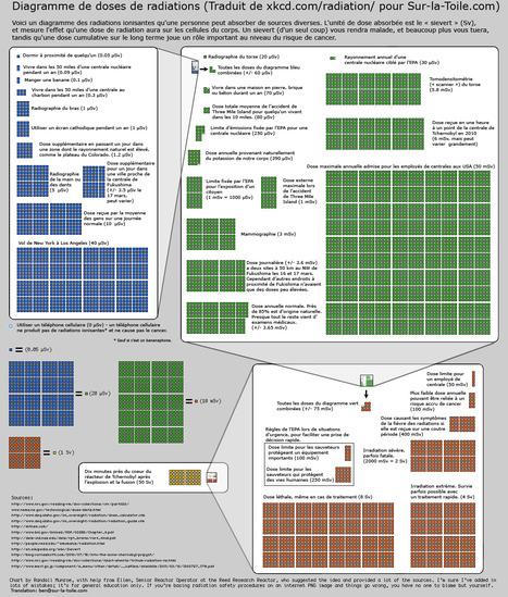 Fukushima: un graphe comparatif des niveaux de radioactivité | Sur-la-toile.com | Japon : séisme, tsunami & conséquences | Scoop.it