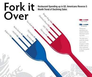 Fork it Over | Infographics | Scoop.it