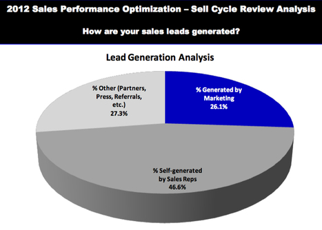 B2B Sales and Marketing in Transition - What's working?   Social Selling:  with a focus on building business relationships online   Scoop.it