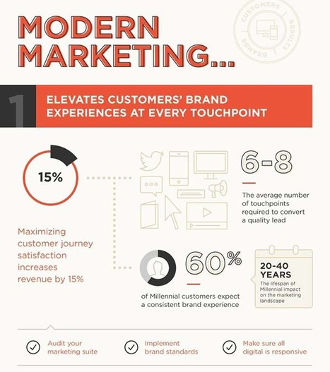 Modern Marketing Infographic - Curagami | Marketing Revolution | Scoop.it