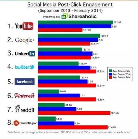 Harc a kattintásokért… | Közösségi média mindenkinek | Pre és Online Marketing megoldások | Scoop.it