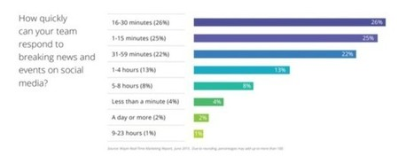 Report: Only 4 Percent of Marketers Can Respond to Breaking News and Trends ... - SocialTimes | Extreme Social | Scoop.it