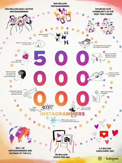 (Infographie) Instagram : 500 000 d'Instagrammers par jour | A.S.2.0 - 12 | Scoop.it