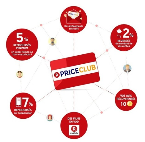 Price Club : comment PriceMinister-Rakuten veut retenir ses clients | E-commerce et logistique, livraison du dernier kilomètre | Scoop.it