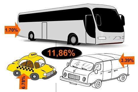 Pourquoi seulement 11.86% des Cotonois utilisent le transport en commun ? - IRMD Blog Marketing | Africa Marketing Research | Scoop.it
