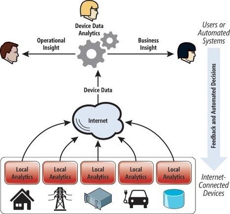 Building the Internet of Things | Réseaux sociaux - CM - Collectivités | Scoop.it