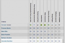 Tracking progress - MoodleDocs | Marks Moodle | Scoop.it
