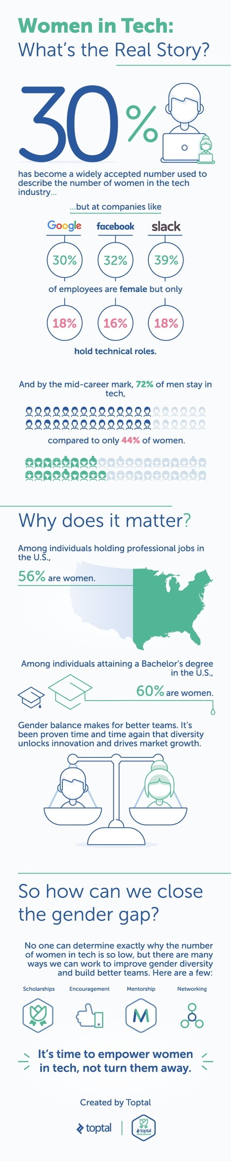 Women in Tech - The Real Story | Infographics and Data Visualization | Scoop.it