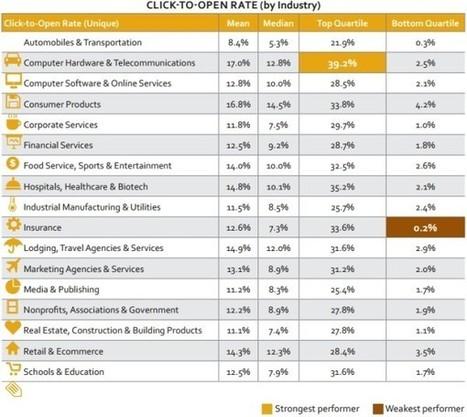 [Etude] IBM livre ses indicateurs sur les performances de l'email | Comarketing-News | E-mailing | Scoop.it