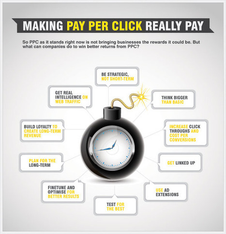 The Death of Pay Per Click Advertising (PPC) | Social Media Today | Future Of Advertising | Scoop.it