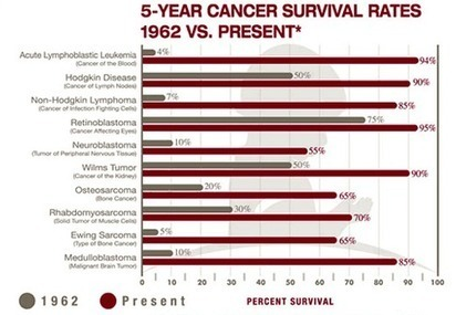 Why Does Pouring Millions of Dollars into Cancer Research Often Do Nothing at All? - Forbes   CancerDataScience   Scoop.it