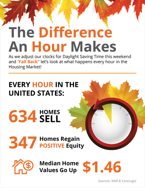 The Difference An Hour Can Make [INFOGRAPHIC] | bay area Real Estate | Scoop.it