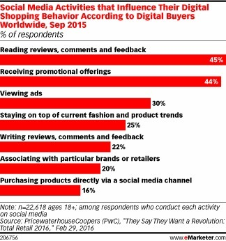 Promotions Influence Millennials' Purchase Decisions - eMarketer | Consumer Behavior in Digital Environments | Scoop.it