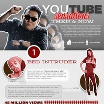 Youtube Sensations - Where Are They Now? | Visual.ly | Not so scientific! | Scoop.it