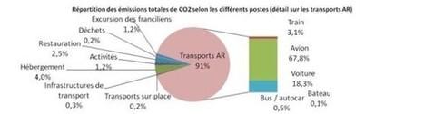 Le premier Bilan carbone © de la première destination touristique mondiale | Le Pays des Impressionnistes: l'actu pour les pros ! | Scoop.it