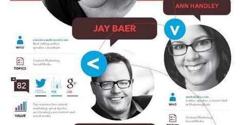 Infographics | digital marketing | Scoop.it