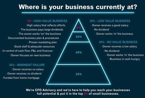 Business Improvement Solutions - CFO Advisory   fit123   Scoop.it
