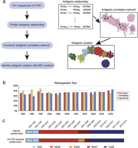 Antigenic Patterns and Evolution of the Human Influenza A (H1N1) Virus : Scientific Reports | Virology and Bioinformatics from Virology.ca | Scoop.it