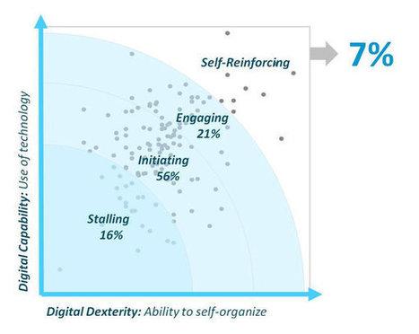 Comment votre société se situe-t-elle dans la transformation numérique? | Entreprise Ouverte : Management et Organisations de travail | Scoop.it