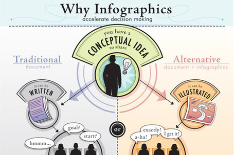 5 Great Tools for Creating Your Own Educational Infographics | Infographics in het onderwijs | Scoop.it