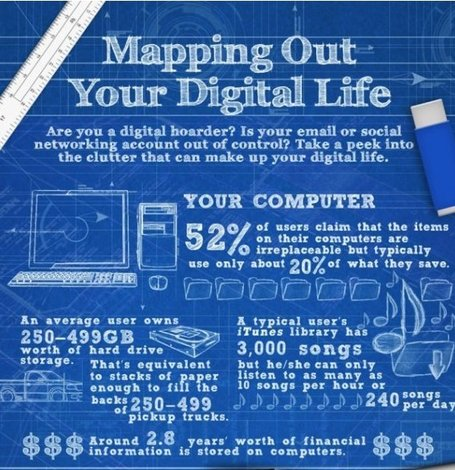 Mapping Out Your Digital Life | Business Communication 2.0: Social Media and Electronic Communication | Scoop.it
