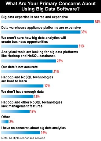 Big Data Skills Scarce Among Marketing Pros | Integrated Brand Communications | Scoop.it