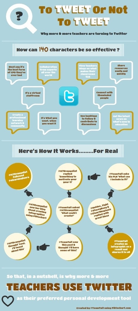 Why (And How) Teachers Are Using Twitter | Mediawijsheid in het HBO | Scoop.it