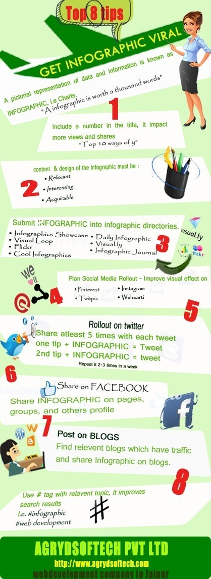 Top 10 ways to get your INFOGRAPHIC go viral - Agryd SofTech Pvt. Ltd. | Home Renovation Specialist | Scoop.it