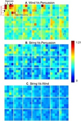 PLOS Computational Biology: Music in Our Ears: The Biological Bases of Musical Timbre Perception | Neurobiology of hemispheric asymmetry | Scoop.it