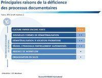 Dématérialisation - Des décideurs conscients de la déficience de ... | Outsourcing et externalisation de services | Scoop.it