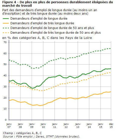 Insee > Demandeurs d'emploi: crise et évolutions réglementaires contribuent à la hausse | Observer les Pays de la Loire | Scoop.it