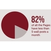 Half Of Facebook Pages Have Less Than 256 Fans | Marketing&Advertising | Scoop.it