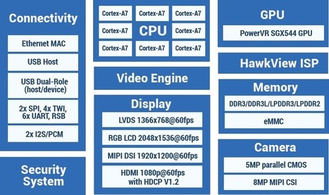 Allwinner R58 Octa-core Processor Targets 2-in-1 Android Laptops | Embedded Systems News | Scoop.it