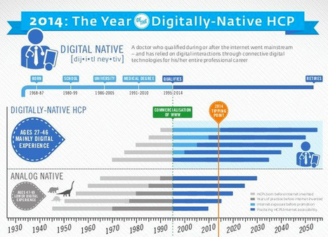 Is 2014 the Year of the Digitally-Native HCP? | digitalhealth | Scoop.it