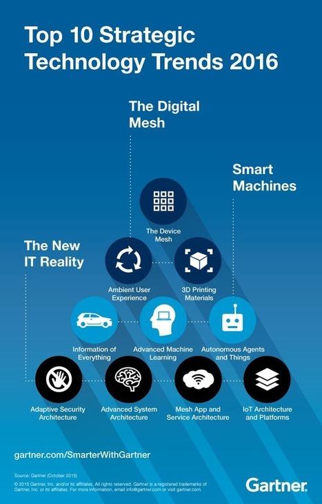 Top 10Technology Trends Signalthe Digital Mesh - Smarter With Gartner | Leadership, Innovation & Enterprise | Scoop.it