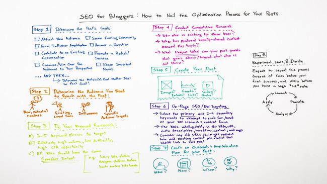 SEO for Bloggers: How to Nail the Optimization Process for Your Posts - Whiteboard Friday | Redacción de contenidos, artículos seleccionados por Eva Sanagustin | Scoop.it