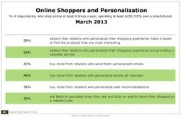 Online Shoppers Prove Receptive to Retailers' Personalization Tactics | Online Retail Curation | Scoop.it