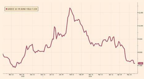 Los bonos griegos mantienen las ganancias antes de las conversaciones sobre el alivio de deuda | Top Noticias | Scoop.it
