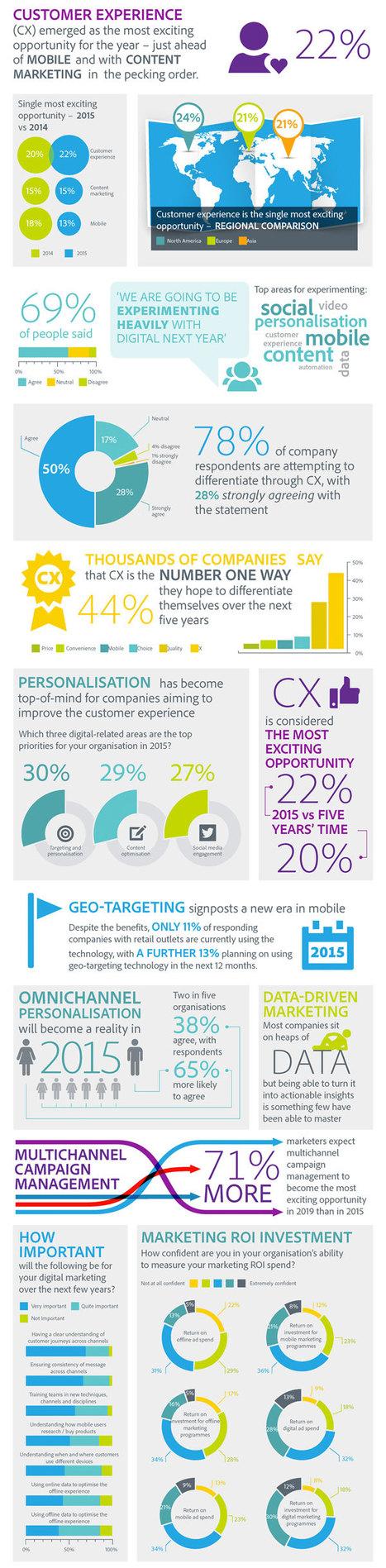 Digital Trends for 2015 #Infographic | Expertiential Design | Scoop.it