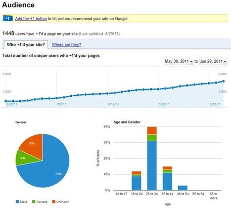 The 2012 Guide to Google Webmaster Tools - Analytics Integration, +1 Metrics, and More   Nonprofit Communications   Scoop.it