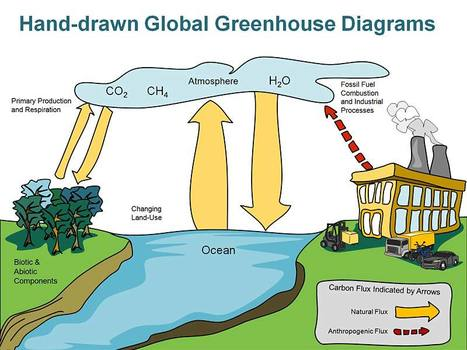 Greenhouse and Global Warming Diagrams - Editable in PowerPoint | PowerPoint Presentation Tools and Resources | Scoop.it