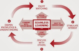 What to research? Seamless learning or self-directed ... - Ignatia Webs | Self-Learning | Scoop.it