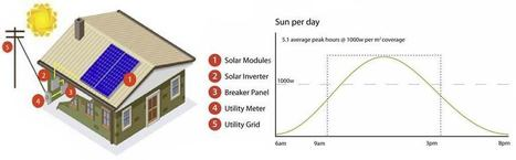 GGG Solar Panel in Adelaide is Helping Locals to Cut Electricity Cost | House Remodeling Coaches | Scoop.it