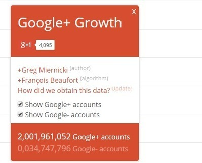 +2 Milliards de comptes pour Google+ ! - #Arobasenet | Recherche locale | Scoop.it