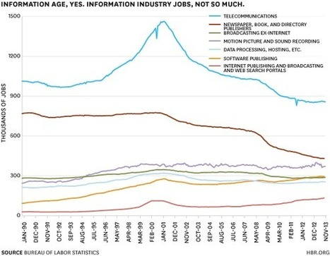 Who's Hiring (and Who Isn't) in Five Charts | In Business Today | Scoop.it
