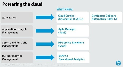 HP makes its software pitch, defends Autonomy technology | ZDNet | Computing | Scoop.it