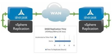 Beschleunigte Datenreplikation mit VMware vSphere 6 | VIT - Vernetzte IT Systeme - Networked IT Systems | Scoop.it
